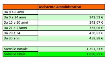 Progressioni stipendiali Assistente Amministrativo