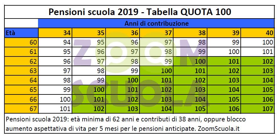 Tabella pensioni quota 100