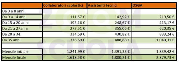 autentico acquista originale presentando Scatti anzianità: fasce stipendiali docenti e personale ATA ...