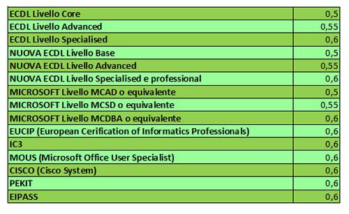 Tabella punteggio certificazioni informatiche Assistente Amministrativo