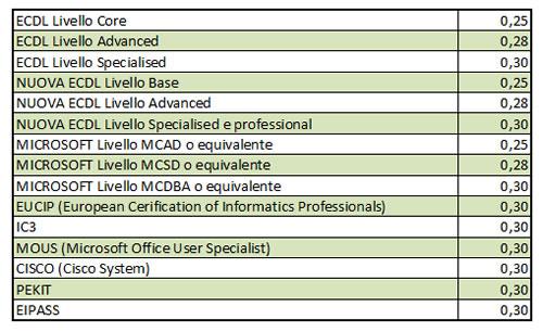 Tabella Valutazione titoli informatici collaboratori scolastici
