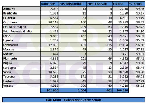 Concorso DSGA percentuale esclusi
