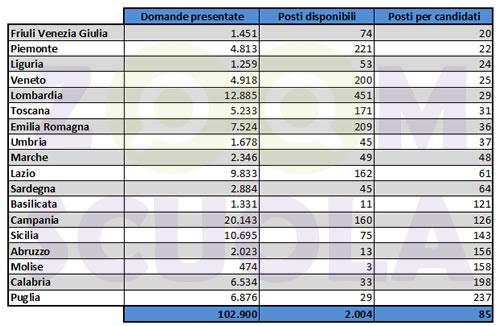 Concorso DSGA numero di posti per candidato