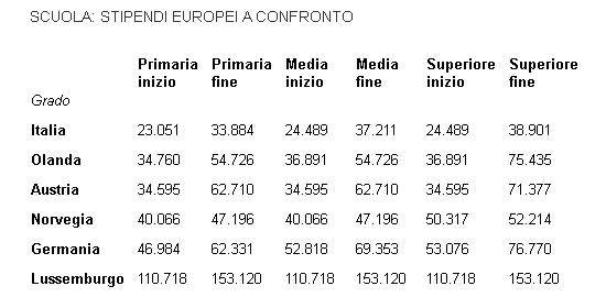 Stipendi europei
