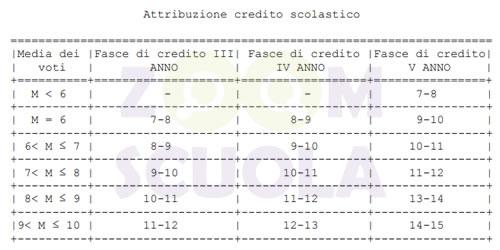 Attribuzione credito scolastico
