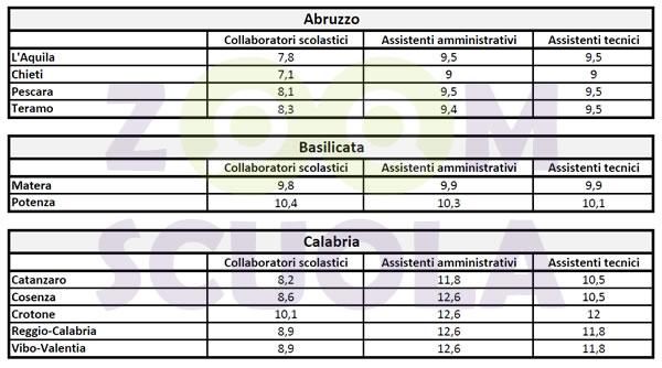 Punteggio province personale ATA: Abruzzo, Basilicata e Calabria