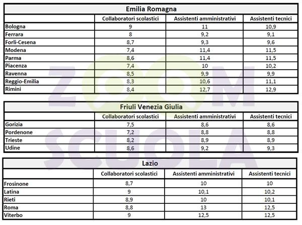 Punteggi minimi personale ATA Emila Romagna, Friuli e Lazio